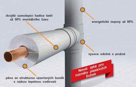 Polyethylenové (PE) izolace